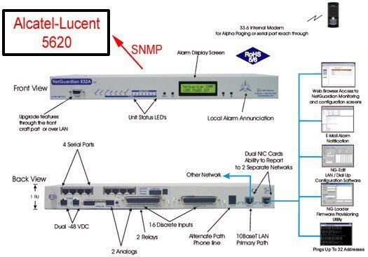 Alcatel-Lucent 5620 SNMP Manager collecting traps from a NetGuardian 832A G5