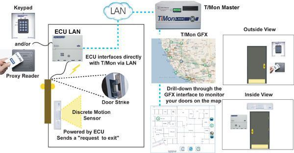Building Access System with ECU LAN example