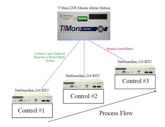 How RTUs work within a DCS