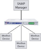 The Powerful T/Mon SLIM mediates Modbus protocol to SNMP