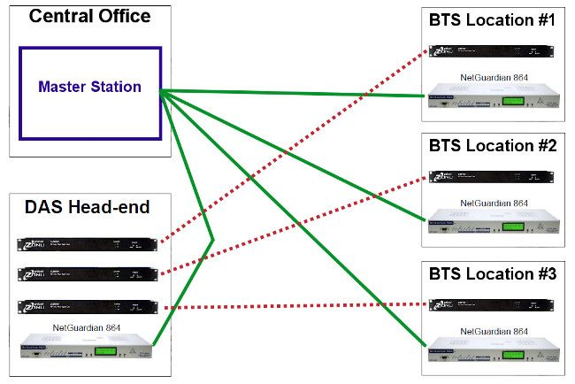 BTS and DAS site monitoring diagram
