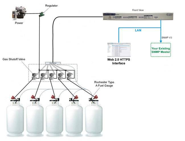 NetGuardian LPG Controller