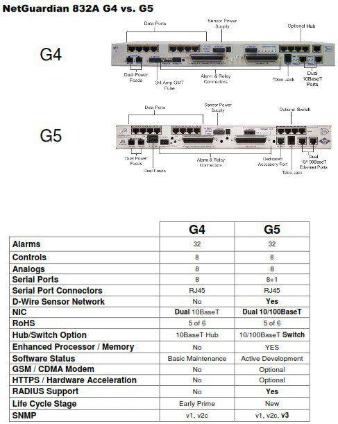 NetGuardian G4-G5 Comparison