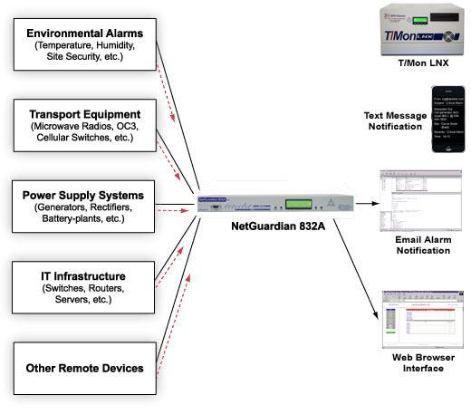 Remote Monitoring Architecture