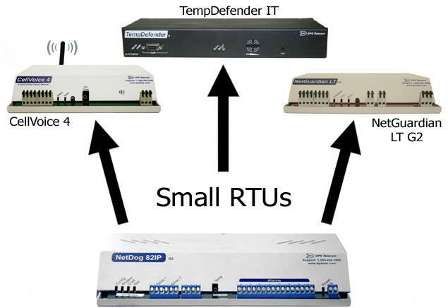 Small RTUs Diagram