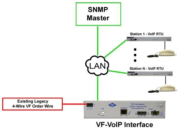 VF-VoIP Interface Box Application