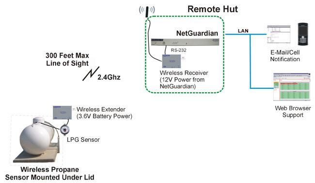 Propane monitoring system using a NetGuardian RTU and an LPG sensor with a wireless extender