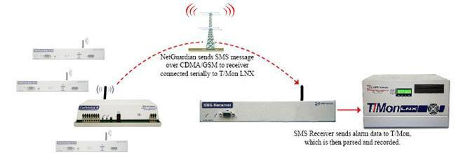 Wireless reporting to the NOC in a single step.