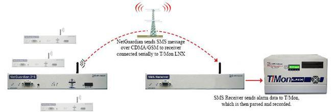 Wireless SMS Web
