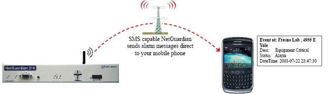 SMS reporting directly to your mobile phone.