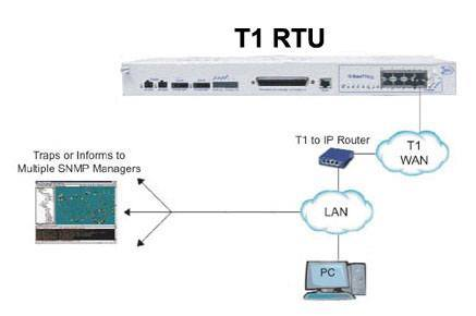 T1 RTU