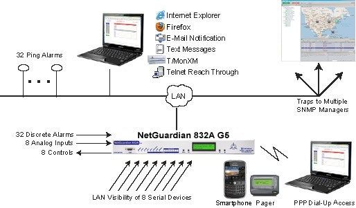The NetGuardian 832A mediates contact closures to SNMP traps.