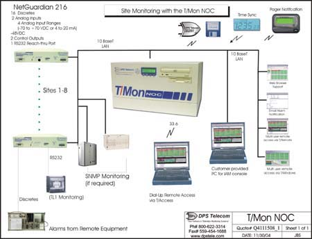 DPS Telecom alarm monitoring solution diagram