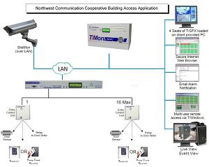 NCC monitoring diagram
