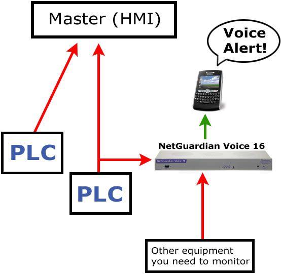 PLC Voice Alerts Diagram