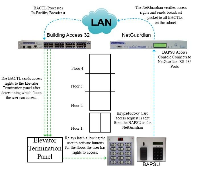 Building Access Controller 32 Application Drawing