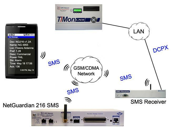 NetGuardian 216 SMS application drawing