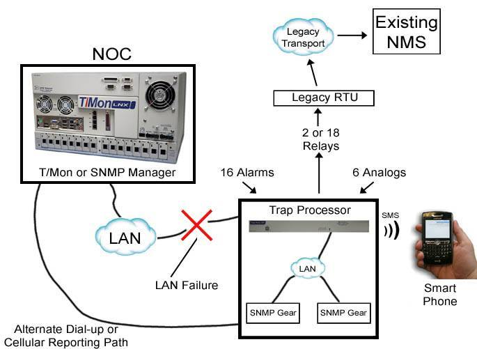 SNMP Trap Processing Application Diagram