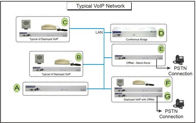 VoIP Orderwire Web Interface