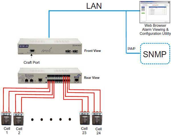 Uninterruptible power supply monitoring track ups status in this diagram a bvm battery voltage monitor 48 collects voltage levels from 24 ups battery cells it uses lan to report snmp traps and host its own ccuart Images