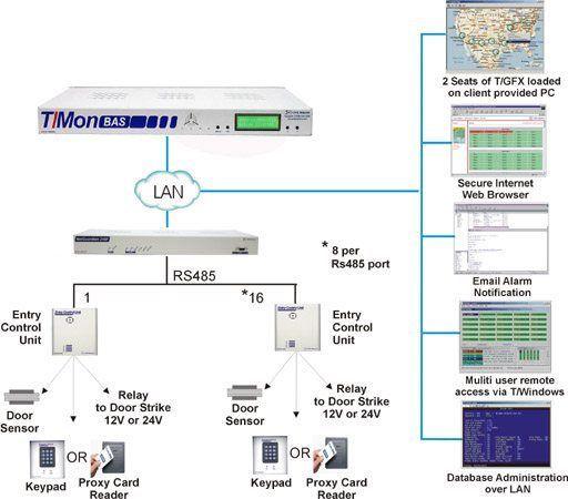 T/Mon Building Access System (BAS)
