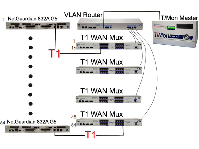 T1 RTUs with VLAN mux reporting to T/Mon master